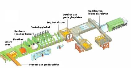Schematische proces van hoe glas wordt gemaakt